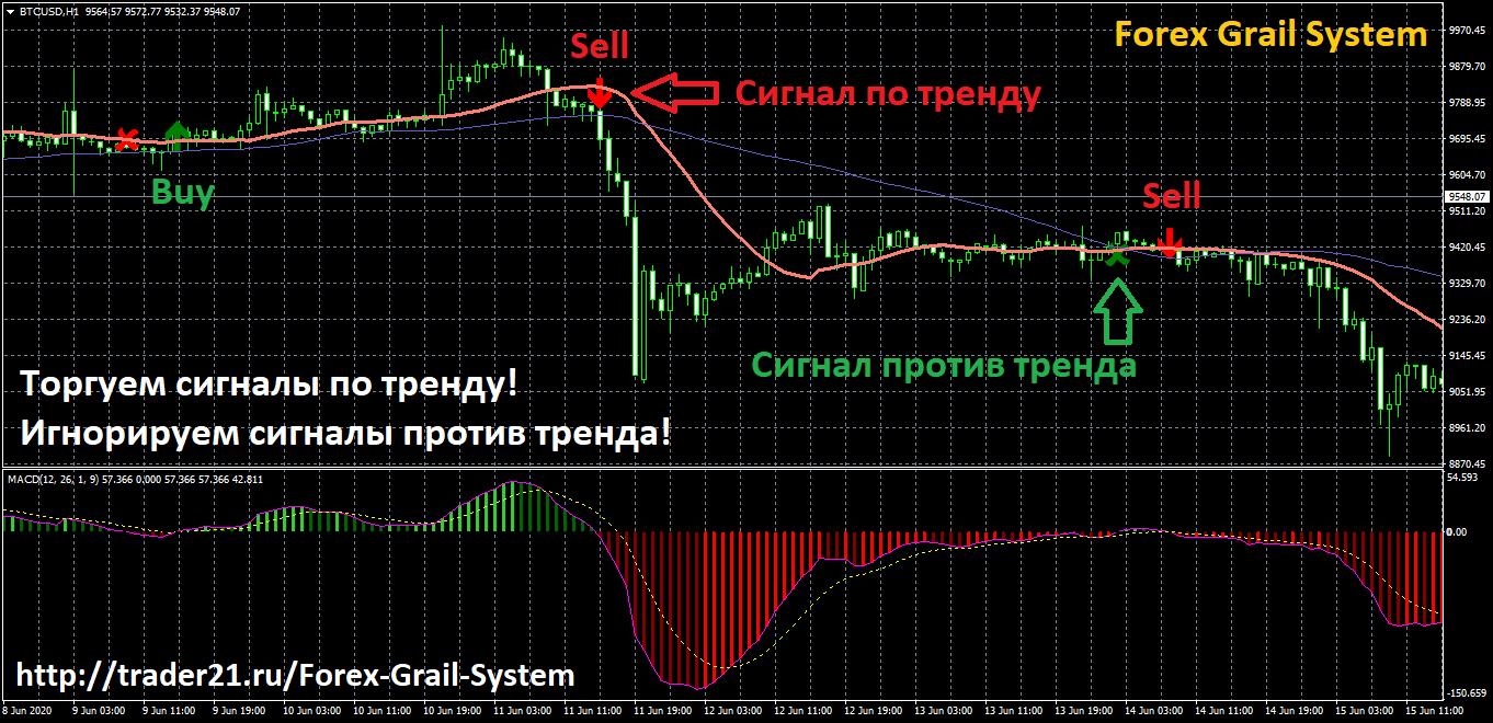 Описание системы Forex Grail System