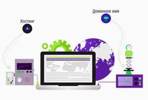 Видео-уроки по регистрации хостинга и домена для сайта