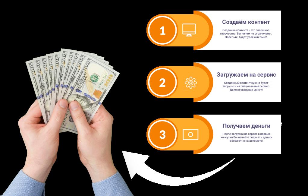 Курс «БОСС» заработок от 4500 рублей в день в автоматическом режиме