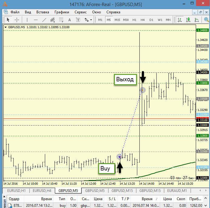 ТФ М5. Сделка на Buy + 1262 пипса (пятизначные котировки)