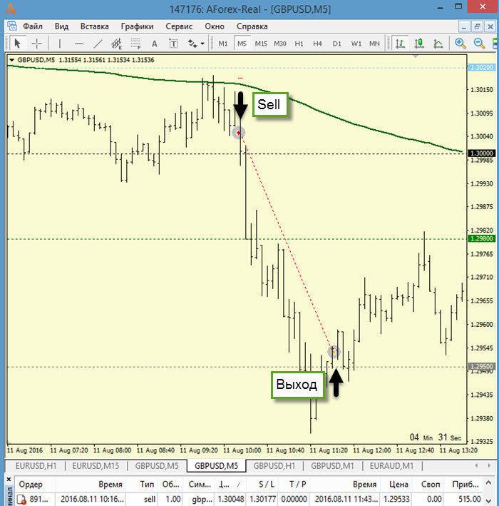 ТФ М5 сделка на Sell + 515 пипсов (пятизначные котировки)