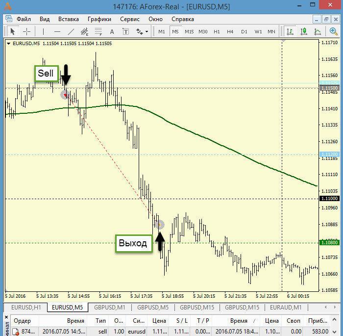 ТФ М5 сделка на Sell + 583 пипса (пятизначные котировки)