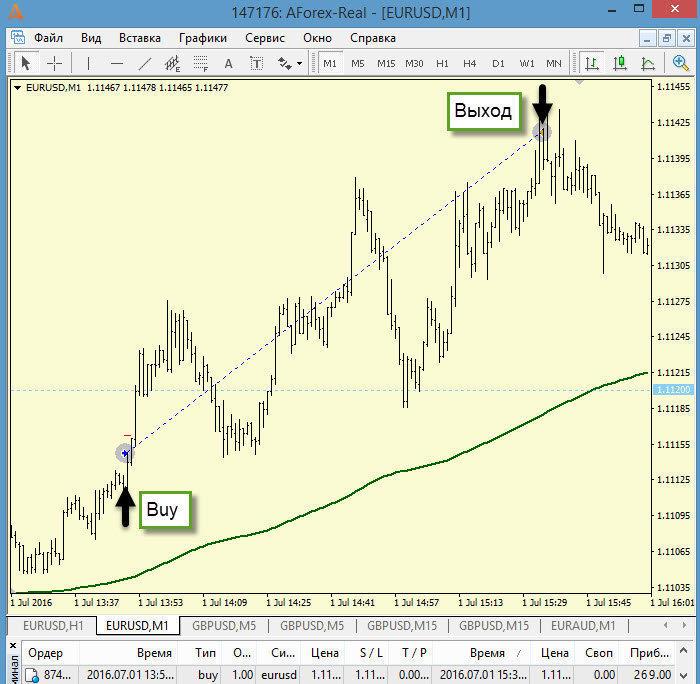 ТФ М1 сделка на Buy + 269 пипсов (пятизначные котировки)